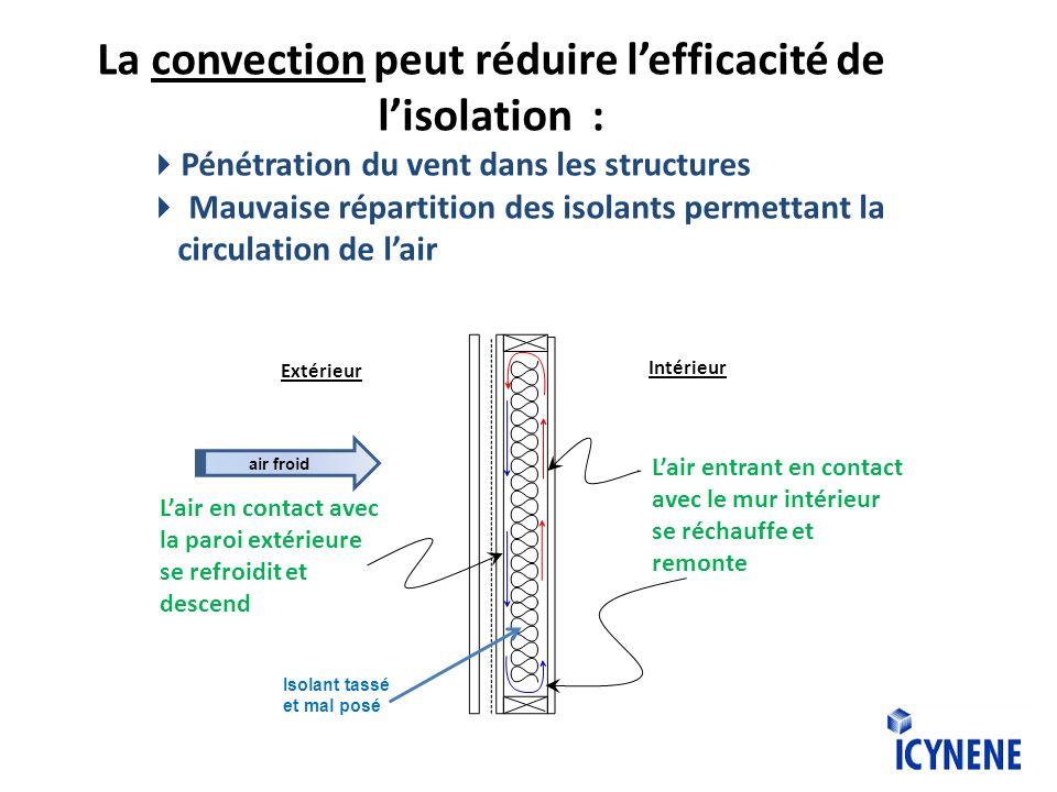 La convection peut réduire lefficacité de lisolation : Pénétration du vent dans les structures Mauvaise répartition des isolants permettant la circula
