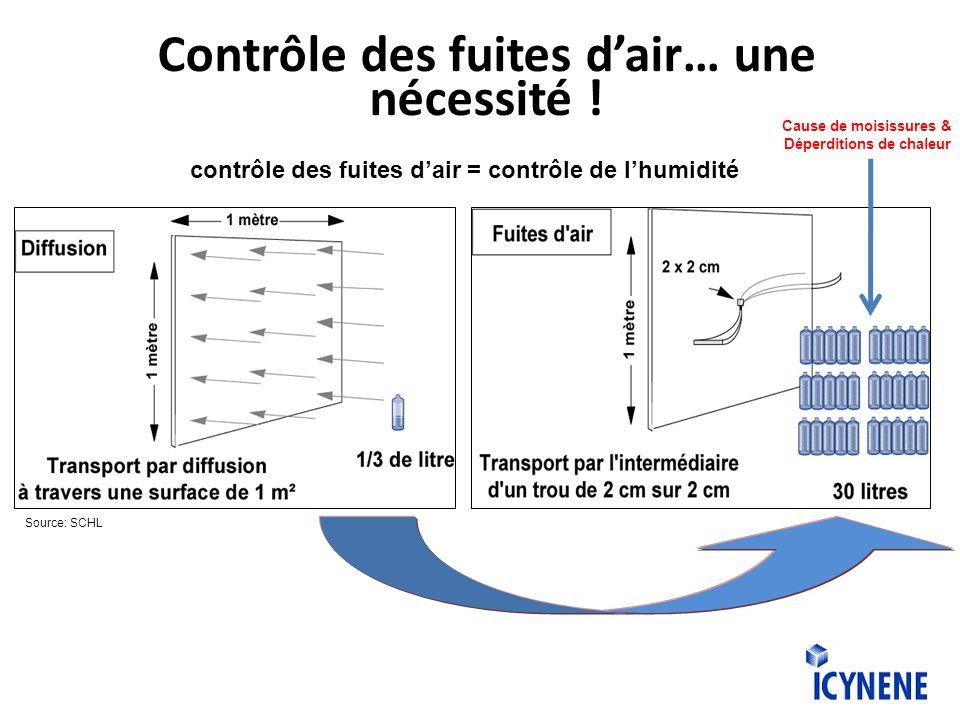 Contrôle des fuites dair… une nécessité ! contrôle des fuites dair = contrôle de lhumidité Cause de moisissures & Déperditions de chaleur Source: SCHL