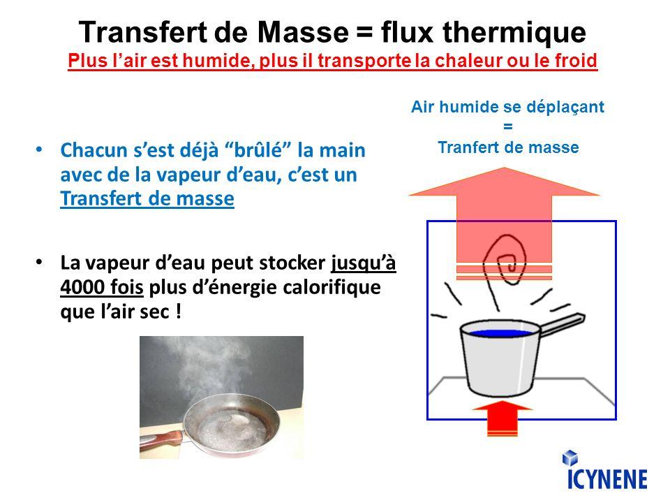 Transfert de Masse = flux thermique Plus lair est humide, plus il transporte la chaleur ou le froid Chacun sest déjà brûlé la main avec de la vapeur deau, cest un Transfert de masse La vapeur deau peut stocker jusquà 4000 fois plus dénergie calorifique que lair sec .