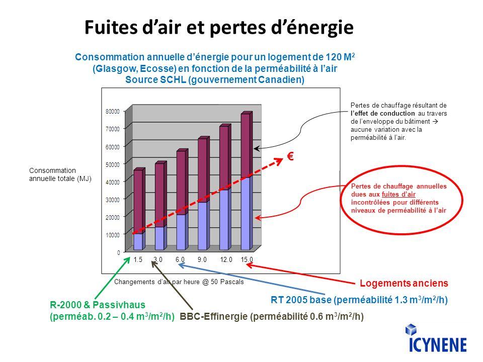 Fuites dair et pertes dénergie 1.5 3.0 6.0 9.0 12.0 15.0 Changements dair par heure @ 50 Pascals Consommation annuelle totale (MJ) Pertes de chauffage