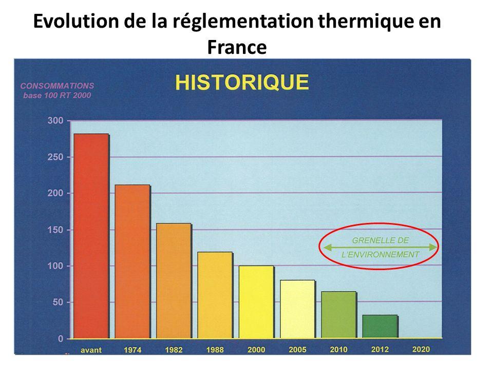 Evolution de la réglementation thermique en France