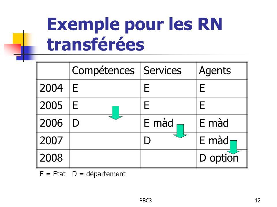 PBC312 Exemple pour les RN transférées CompétencesServicesAgents 2004EEE 2005EEE 2006DE màd 2007DE màd 2008D option E = EtatD = département