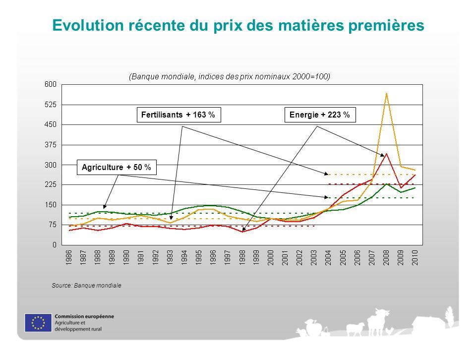 Evolution récente du prix des matières premières Source: Banque mondiale Fertilisants + 163 %Energie + 223 % Agriculture + 50 %
