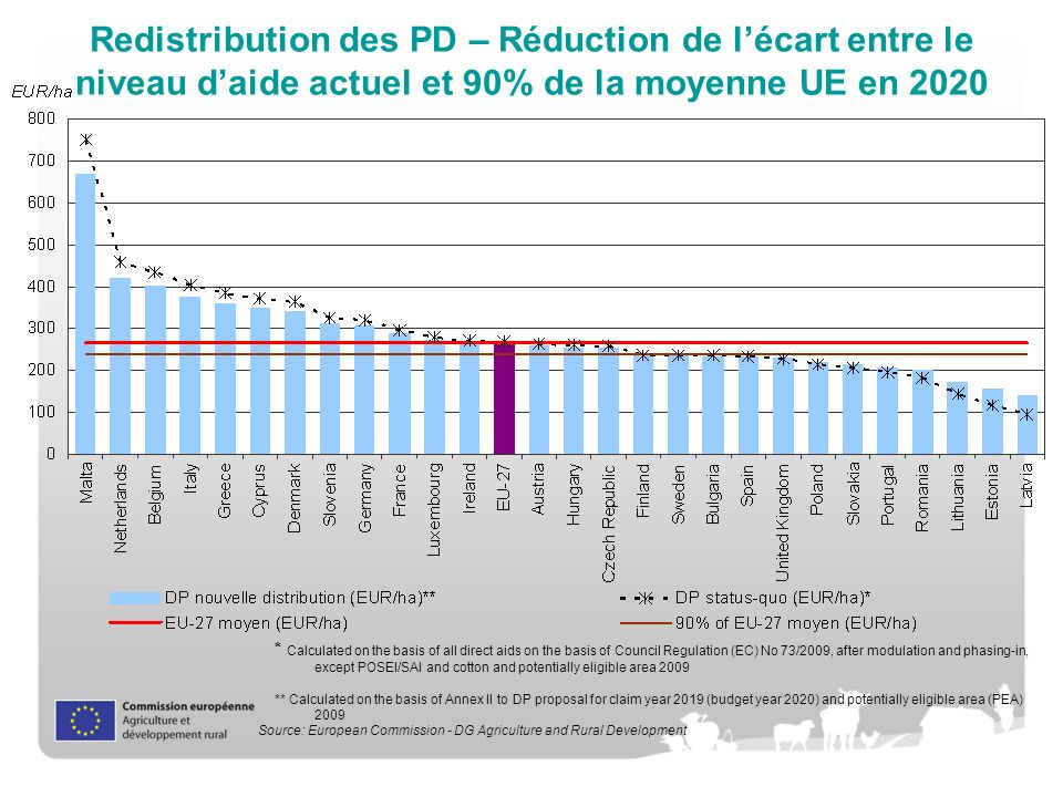 Redistribution des PD – Réduction de lécart entre le niveau daide actuel et 90% de la moyenne UE en 2020 * Calculated on the basis of all direct aids on the basis of Council Regulation (EC) No 73/2009, after modulation and phasing-in, except POSEI/SAI and cotton and potentially eligible area 2009 Source: European Commission - DG Agriculture and Rural Development * Calculated on the basis of all direct aids on the basis of Council Regulation (EC) No 73/2009, after modulation and phasing-in, except POSEI/SAI and cotton and potentially eligible area 2009 ** Calculated on the basis of Annex II to DP proposal for claim year 2019 (budget year 2020) and potentially eligible area (PEA) 2009