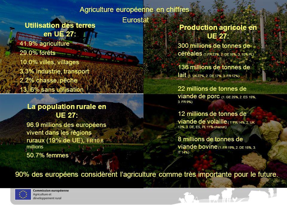 Agriculture européenne en chiffres Eurostat Utilisation des terres en UE 27: 41.9% agriculture 29.0% forêts 10.0% villes, villages 3.3% industrie, transport 2.2% chasse, pêche 13.