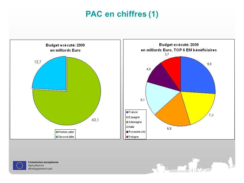 PAC en chiffres (1)