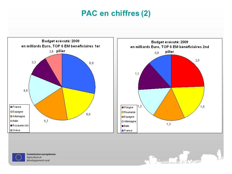 PAC en chiffres (2)