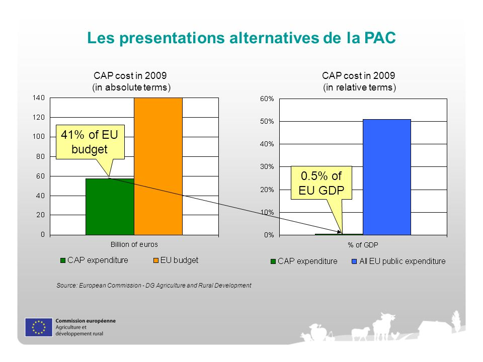 Les presentations alternatives de la PAC CAP cost in 2009 (in relative terms) CAP cost in 2009 (in absolute terms) 0.5% of EU GDP 41% of EU budget Source: European Commission - DG Agriculture and Rural Development