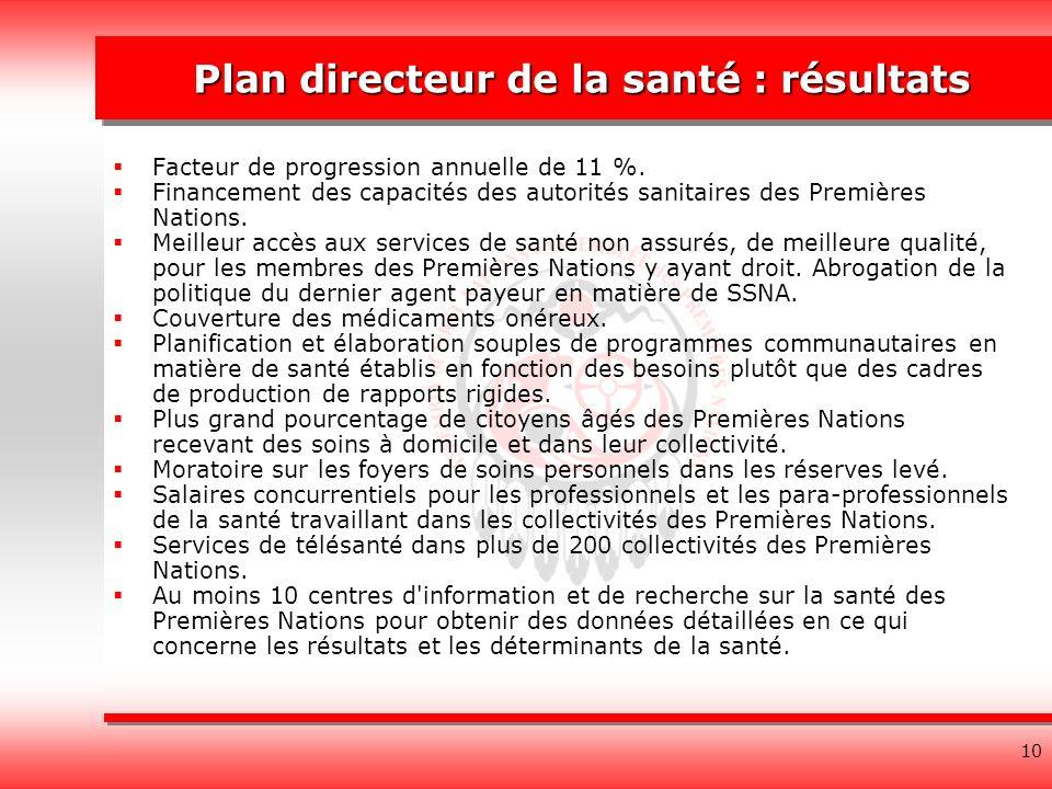 10 Plan directeur de la santé : résultats Facteur de progression annuelle de 11 %.