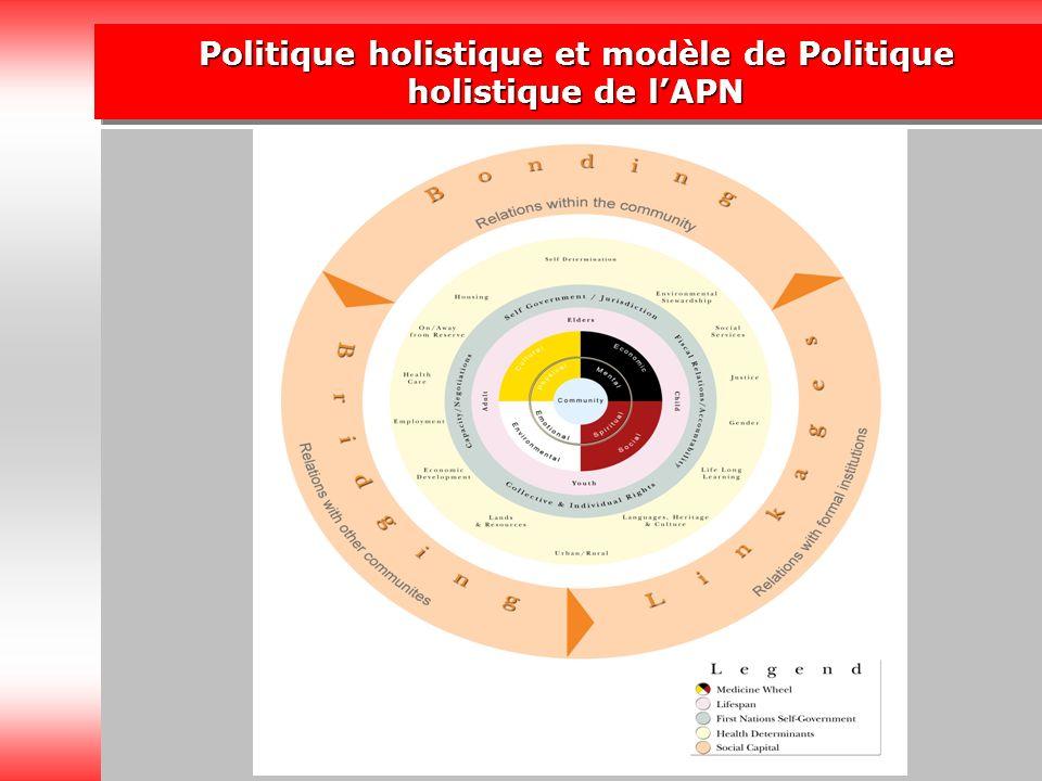 7 Politique holistique et modèle de Politique holistique de lAPN