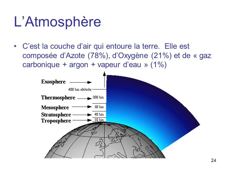 23 En résumé… Le cycle de leau, cest la façon dont leau circule dans lhydrosphère :