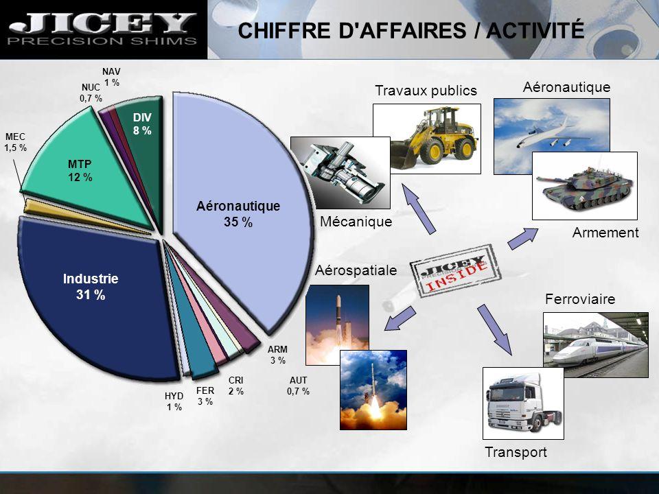 Travaux publics Aéronautique Ferroviaire Transport Aérospatiale Mécanique Armement FER 3 % HYD 1 % NUC 0,7 % NAV 1 % CRI 2 % AUT 0,7 % Aéronautique 35