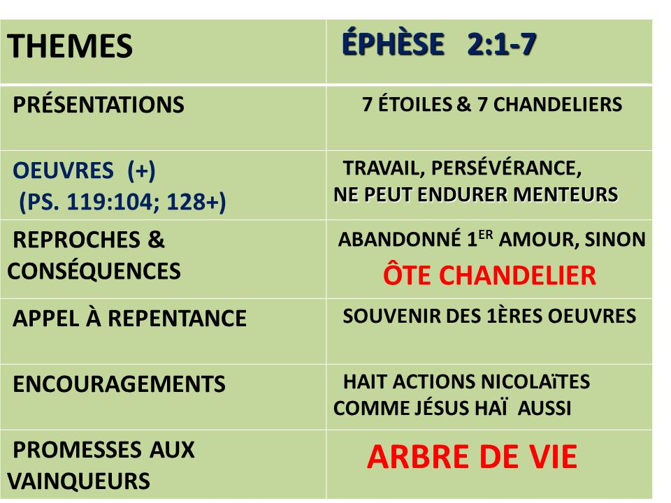 THEMES ÉPHÈSE 2:1-7 PRÉSENTATIONS 7 ÉTOILES & 7 CHANDELIERS OEUVRES (+) (PS. 119:104; 128+) NE PEUT ENDURER MENTEURS TRAVAIL, PERSÉVÉRANCE, NE PEUT EN