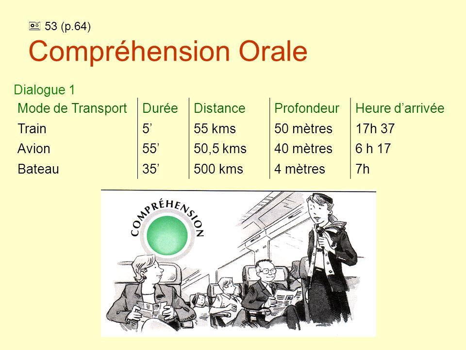 53 (p.64) Compréhension Orale (solution) Dialogue 1 Mode de TransportDuréeDistanceProfondeurHeure darrivée Train555 kms50 mètres17h 37 Avion5550,5 kms40 mètres6 h 17 Bateau35500 kms4 mètres7h