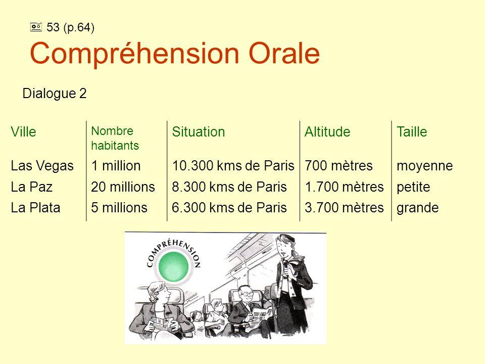 53 (p.64) Compréhension Orale (solution) Ville Nombre habitants SituationAltitudeTaille Las Vegas1 million10.300 kms de Paris700 mètresmoyenne La Paz20 millions8.300 kms de Paris1.700 mètrespetite La Plata5 millions6.300 kms de Paris3.700 mètresgrande Dialogue 2