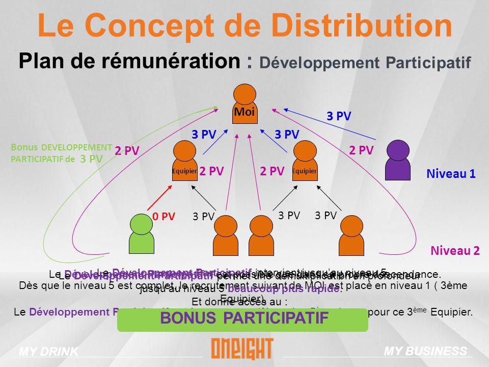 Le Concept de Distribution Plan de rémunération : Développement Participatif 0 PV 2 PV 3 PV Moi Equipier Niveau 1 Niveau 2 3 PV Le Développement Participatif nest possible que dans sa propre descendance.