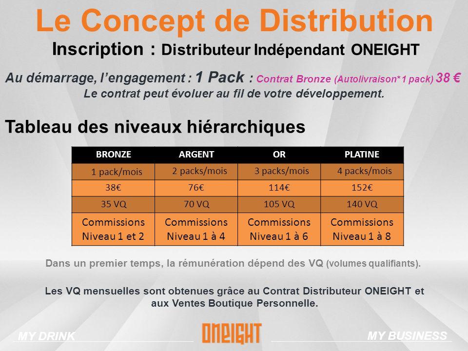 Inscription : Distributeur Indépendant ONEIGHT Le Concept de Distribution Au démarrage, lengagement : 1 Pack : Contrat Bronze (Autolivraison* 1 pack) 38 Le contrat peut évoluer au fil de votre développement.