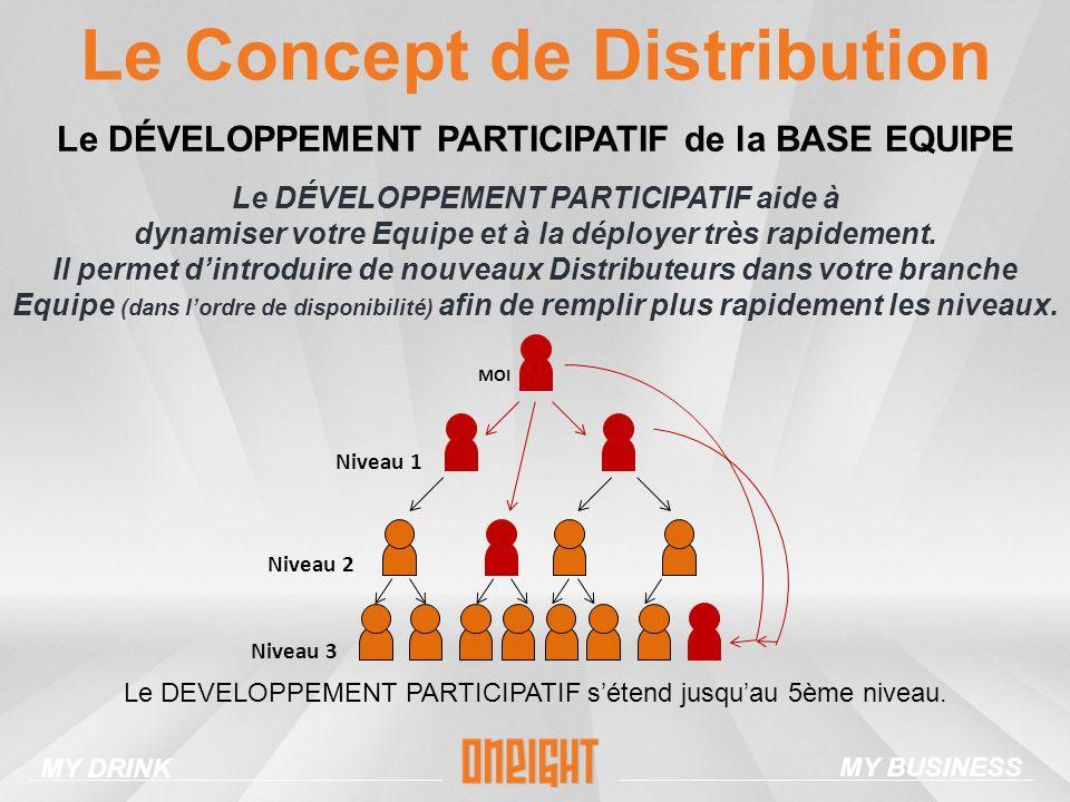 Le Concept de Distribution MY DRINK MY BUSINESS Le DÉVELOPPEMENT PARTICIPATIF de la BASE EQUIPE Le DÉVELOPPEMENT PARTICIPATIF aide à dynamiser votre Equipe et à la déployer très rapidement.