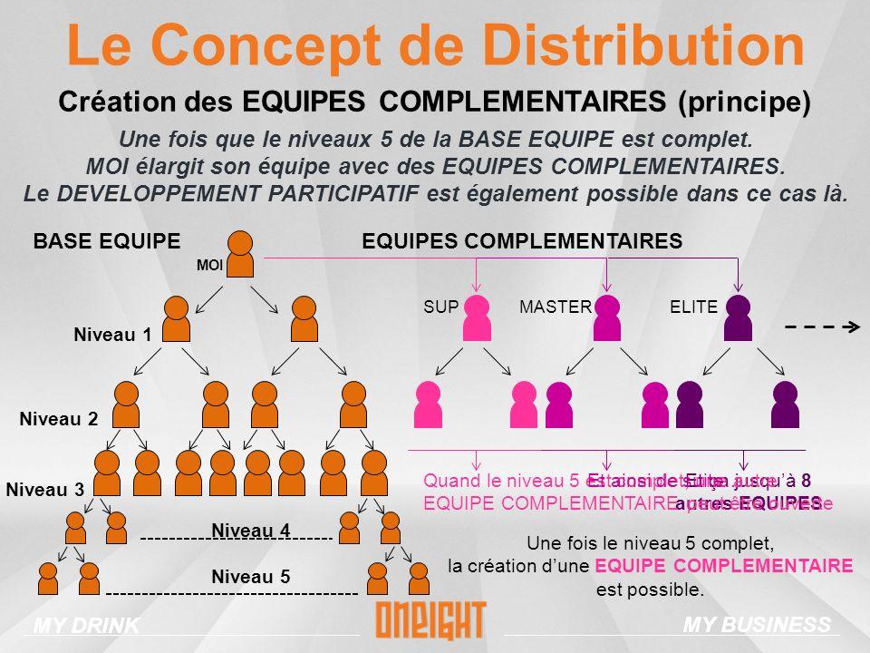 Le Concept de Distribution Création des EQUIPES COMPLEMENTAIRES (principe) Une fois que le niveaux 5 de la BASE EQUIPE est complet.