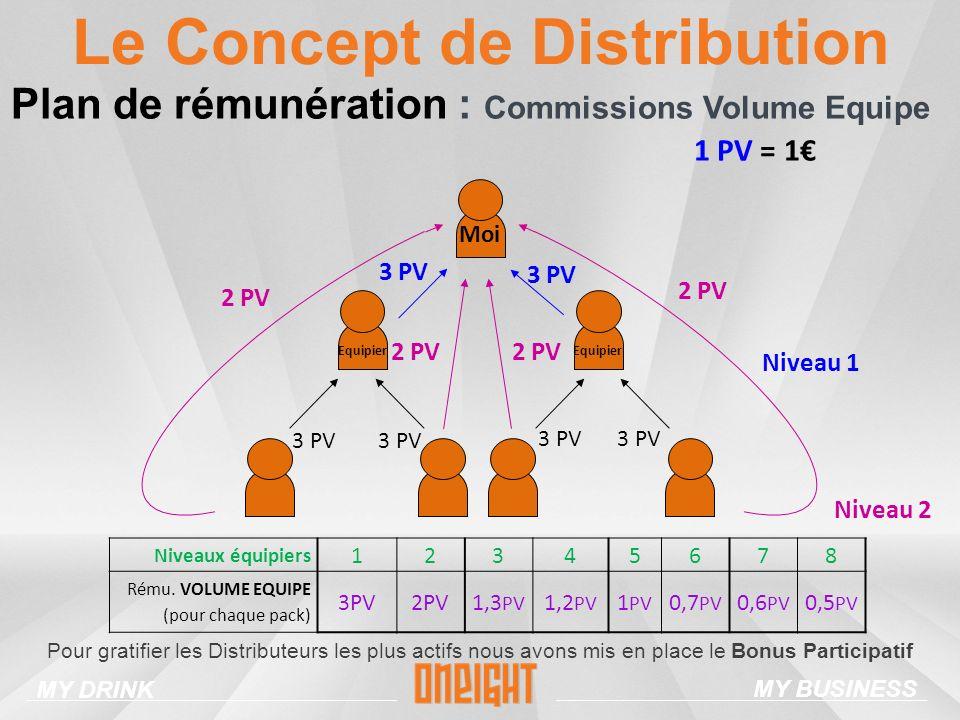 Le Concept de Distribution 3 PV 2 PV 3 PV Niveau 1 3 PV Moi Equipier Niveau 2 Plan de rémunération : Commissions Volume Equipe Niveaux équipiers 12345678 Rému.