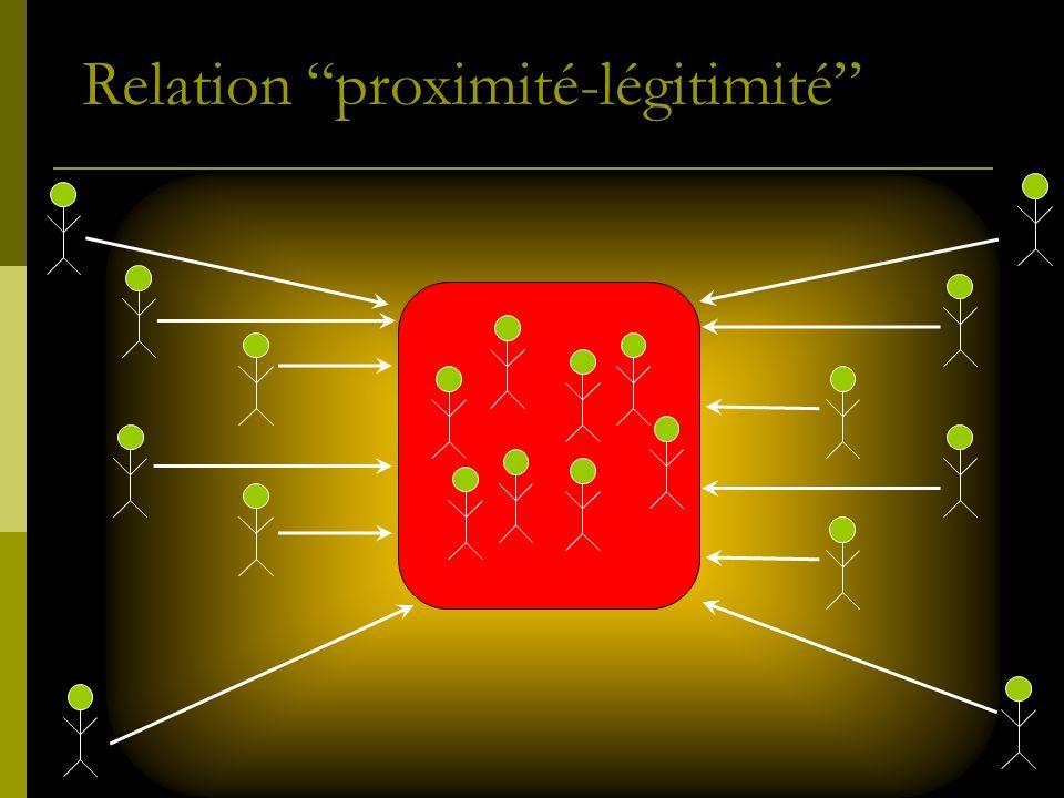 Relation proximité-légitimité
