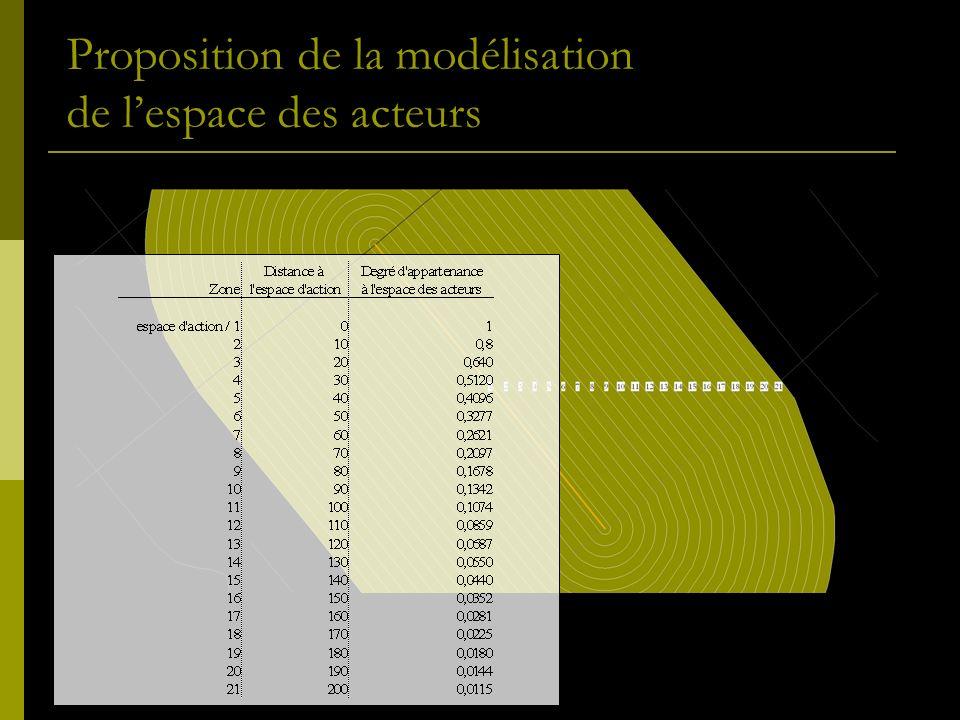 Proposition de la modélisation de lespace des acteurs