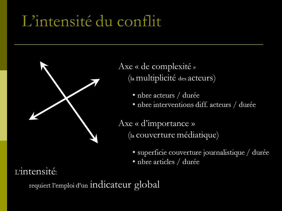 L intensité : requiert lemploi dun indicateur global Axe « de complexité » ( la multiplicité des acteurs) nbre acteurs / durée nbre interventions diff.
