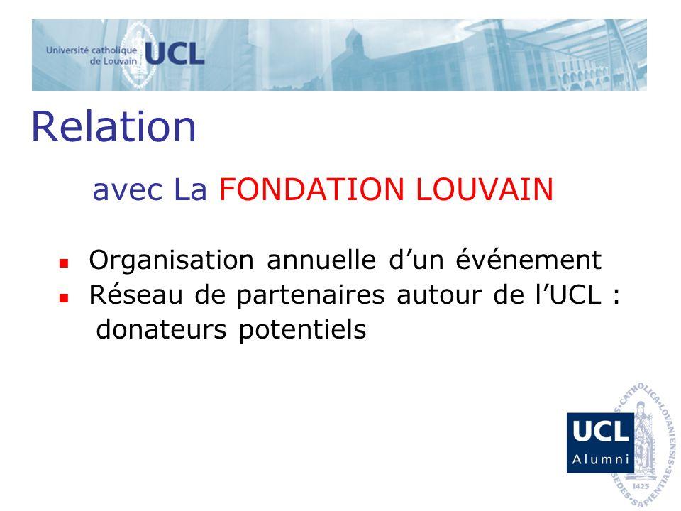 Relation avec La FONDATION LOUVAIN Organisation annuelle dun événement Réseau de partenaires autour de lUCL : donateurs potentiels