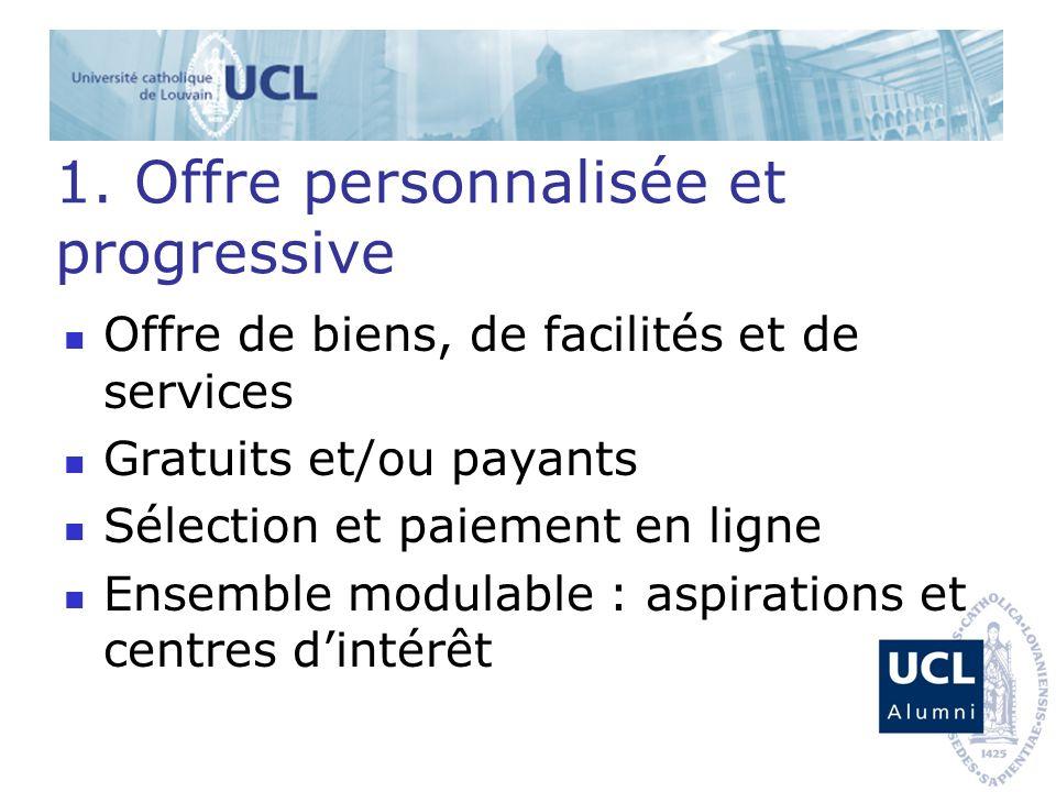 1. Offre personnalisée et progressive Offre de biens, de facilités et de services Gratuits et/ou payants Sélection et paiement en ligne Ensemble modul