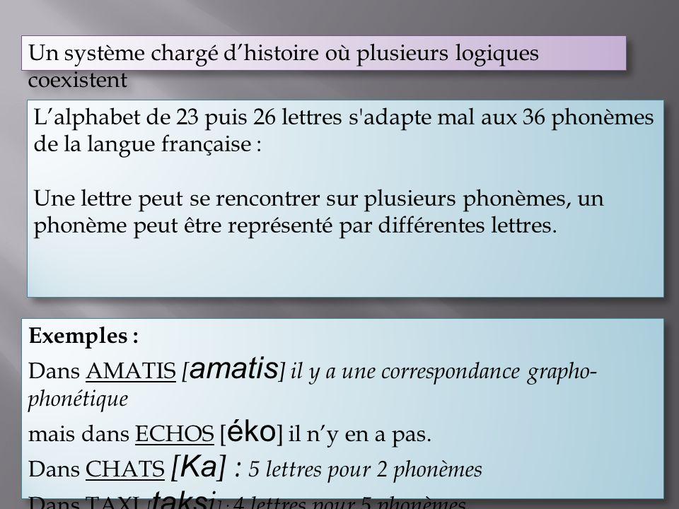 Un système chargé dhistoire où plusieurs logiques coexistent Lalphabet de 23 puis 26 lettres s'adapte mal aux 36 phonèmes de la langue française : Une