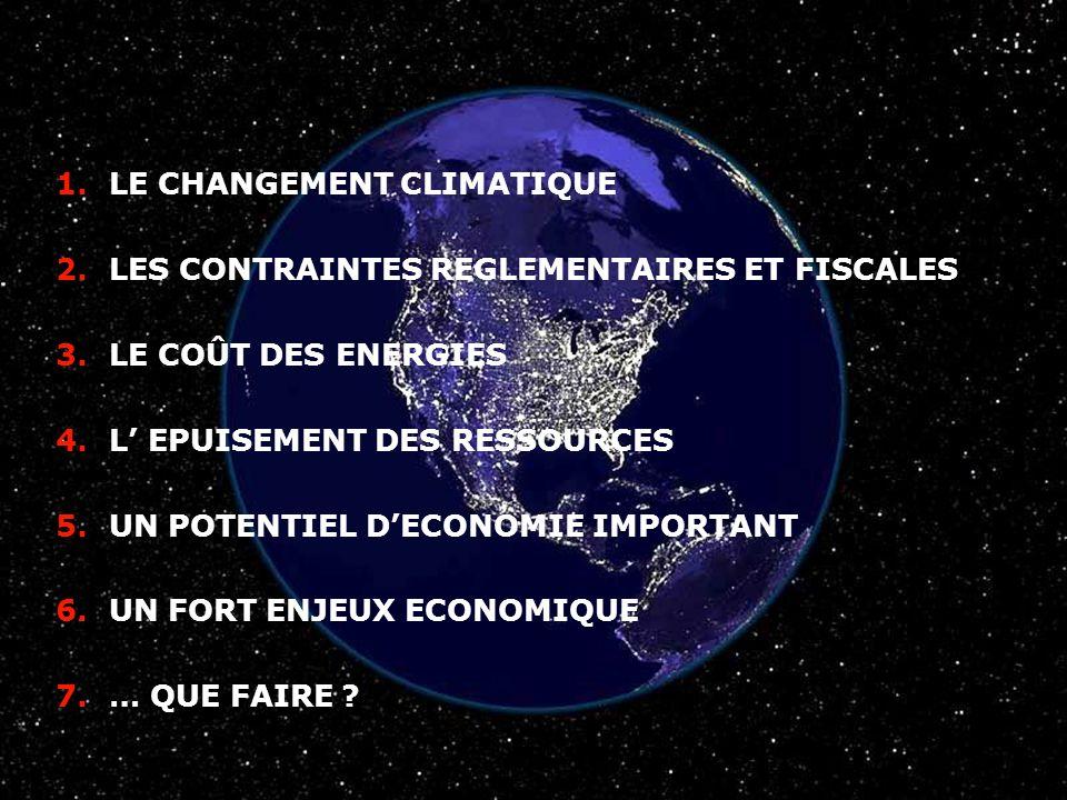 CCI BAYONNE le 02 04 2008 1.LE CHANGEMENT CLIMATIQUE 2.LES CONTRAINTES REGLEMENTAIRES ET FISCALES 3.LE COÛT DES ENERGIES 4.L EPUISEMENT DES RESSOURCES