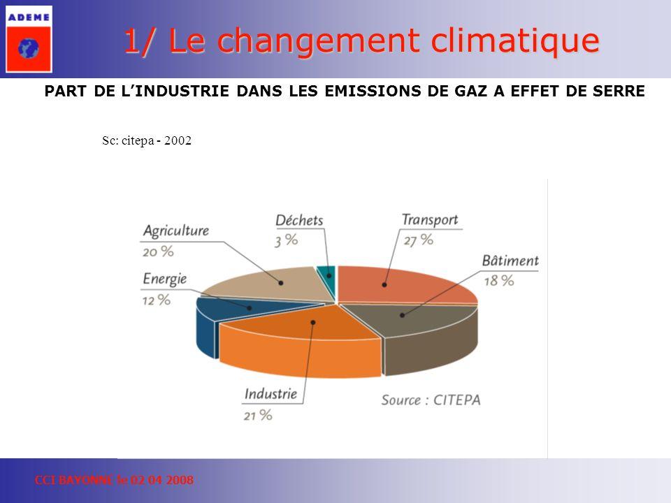 CCI BAYONNE le 02 04 2008 1/ Le changement climatique PART DE LINDUSTRIE DANS LES EMISSIONS DE GAZ A EFFET DE SERRE Sc: citepa - 2002