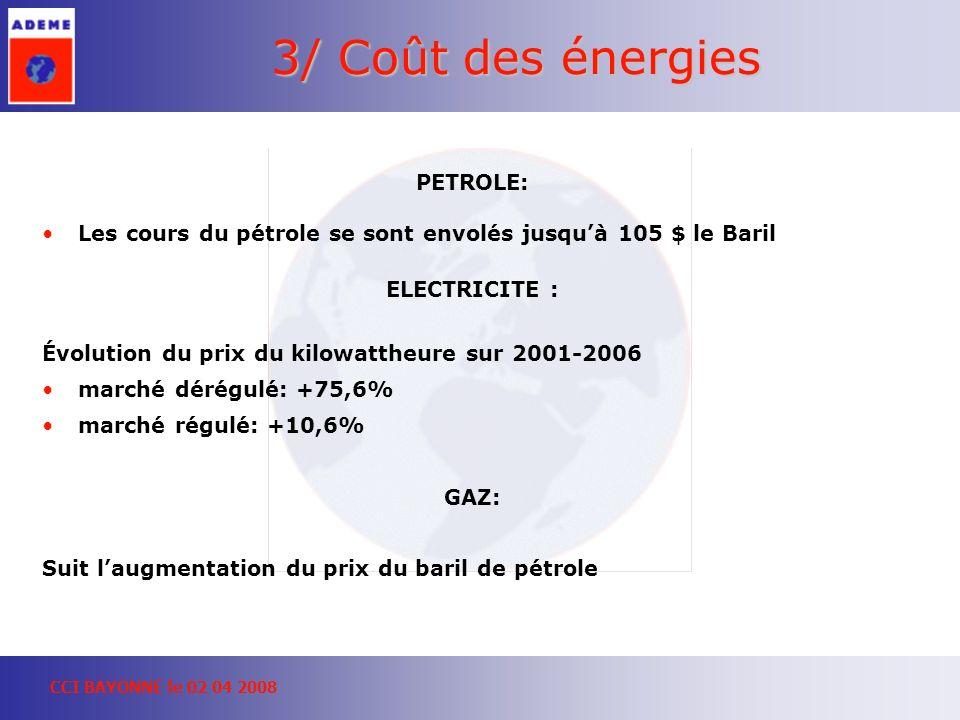 CCI BAYONNE le 02 04 2008 3/ Coût des énergies PETROLE: Les cours du pétrole se sont envolés jusquà 105 $ le Baril ELECTRICITE : Évolution du prix du kilowattheure sur 2001-2006 marché dérégulé: +75,6% marché régulé: +10,6% GAZ: Suit laugmentation du prix du baril de pétrole
