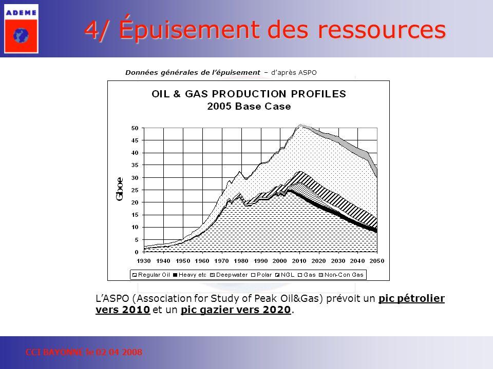 CCI BAYONNE le 02 04 2008 4/ Épuisement des ressources Données générales de lépuisement – daprès ASPO LASPO (Association for Study of Peak Oil&Gas) prévoit un pic pétrolier vers 2010 et un pic gazier vers 2020.