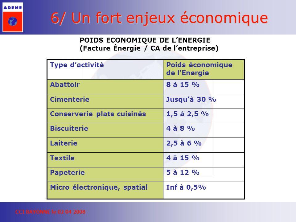CCI BAYONNE le 02 04 2008 6/ Un fort enjeux économique 4 à 15 %Textile 2,5 à 6 %Laiterie Inf à 0,5%Micro électronique, spatial 5 à 12 %Papeterie 4 à 8