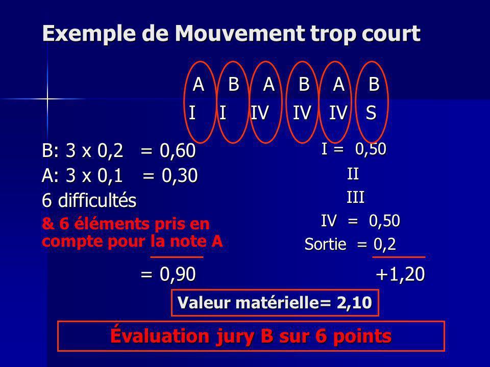 Particularité Mouvement trop court : code FIG Seul les éléments pris en compte pour le calcul de la note A sont comptabilisés: Seul les éléments pris