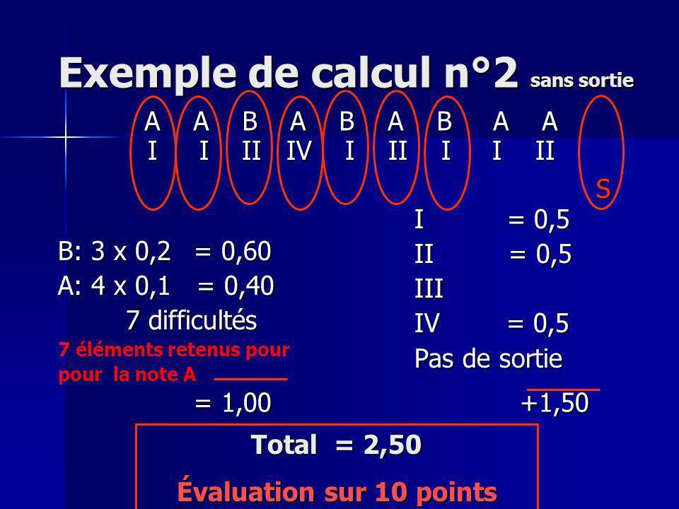 Exemple de Mouvement trop court I = 0,50 I = 0,50 II II III III IV = 0,50 IV = 0,50 Sortie = 0,2 A B A B A B A B A B A B B: 3 x 0,2= 0,60 A: 3 x 0,1 = 0,30 6 difficultés & 6 éléments pris en compte pour la note A = 0,90 +1,20 Valeur matérielle= 2,10 I I IV IV IV S I I IV IV IV S Évaluation jury B sur 6 points