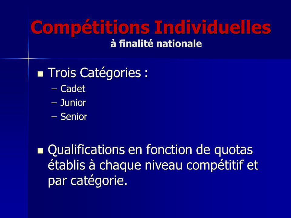 Compétitions Individuelles à finalité nationale Trois Catégories : Trois Catégories : –Cadet –Junior –Senior Qualifications en fonction de quotas établis à chaque niveau compétitif et par catégorie.