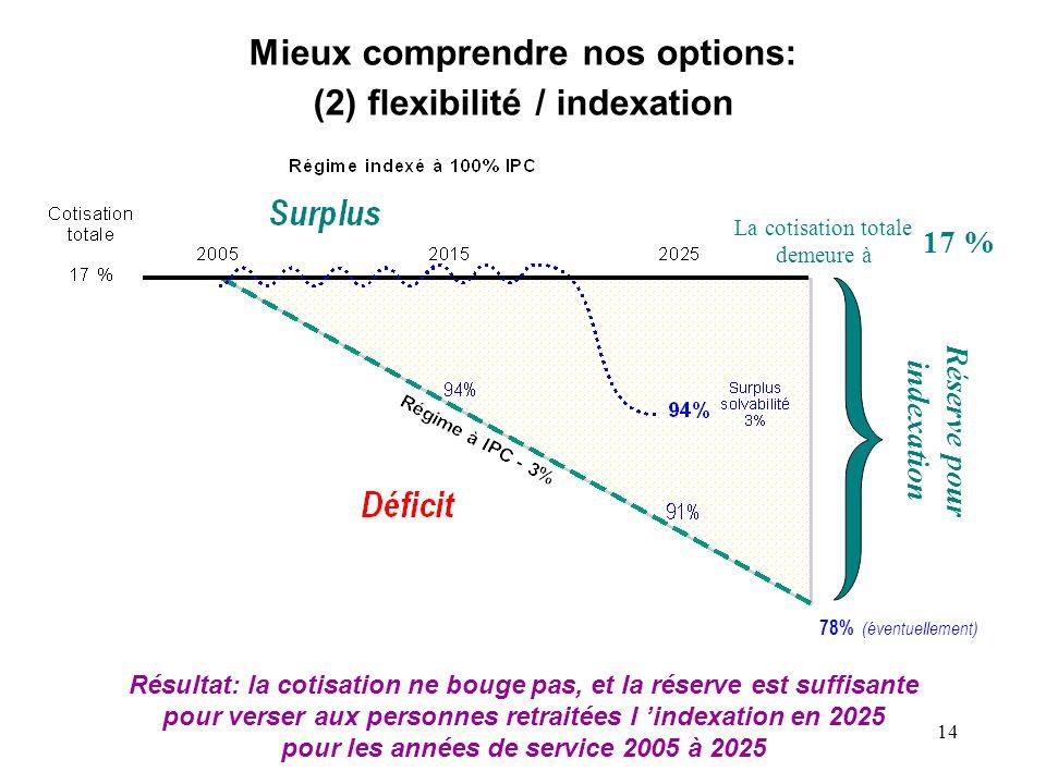 14 Réserve pour indexation Mieux comprendre nos options: (2) flexibilité / indexation La cotisation totale demeure à 17 % Résultat: la cotisation ne b