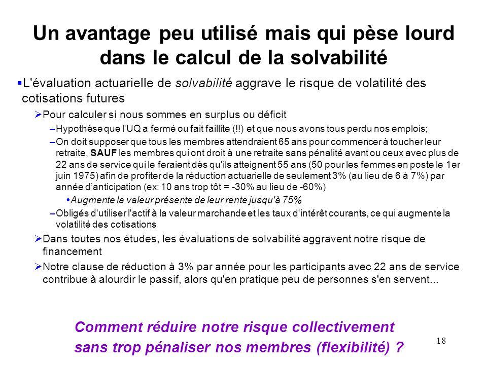 18 Un avantage peu utilisé mais qui pèse lourd dans le calcul de la solvabilité L'évaluation actuarielle de solvabilité aggrave le risque de volatilit
