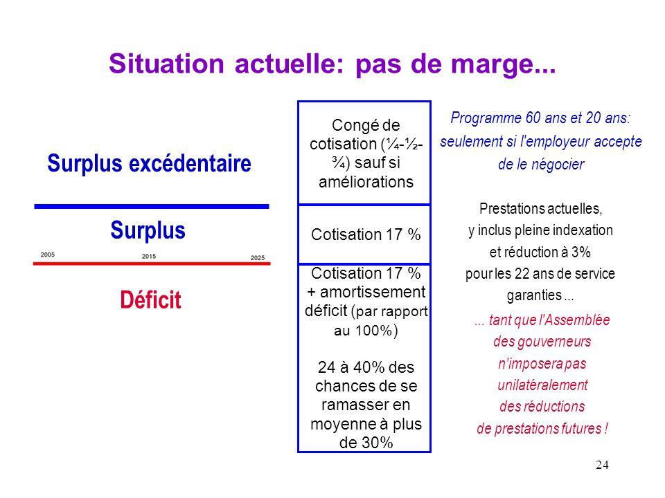 24 Situation actuelle: pas de marge... Congé de cotisation (¼-½- ¾) sauf si améliorations Cotisation 17 % + amortissement déficit ( par rapport au 100