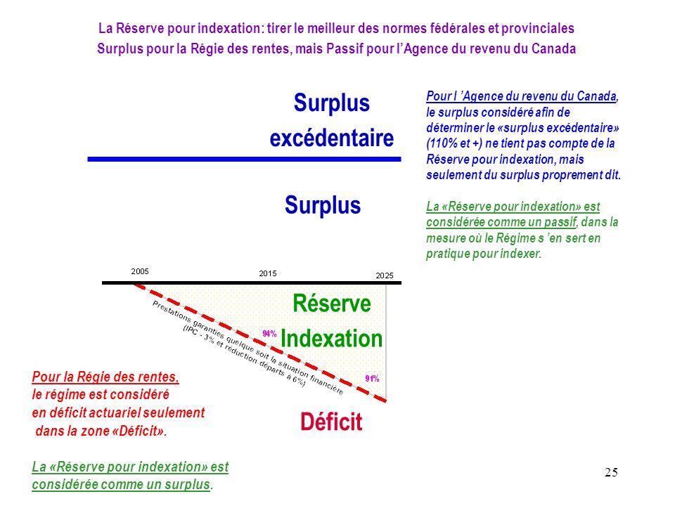 25 La Réserve pour indexation: tirer le meilleur des normes fédérales et provinciales Surplus pour la Régie des rentes, mais Passif pour lAgence du re