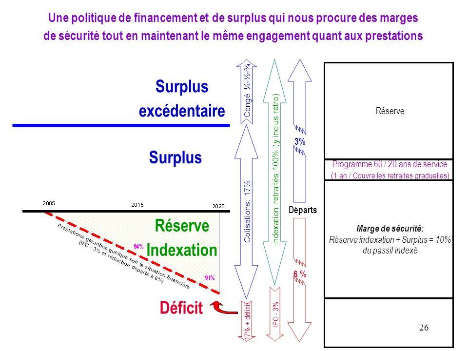 26 Une politique de financement et de surplus qui nous procure des marges de sécurité tout en maintenant le même engagement quant aux prestations Surp