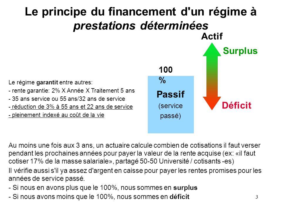 3 Le principe du financement d'un régime à prestations déterminées Le régime garantit entre autres: - rente garantie: 2% X Année X Traitement 5 ans -