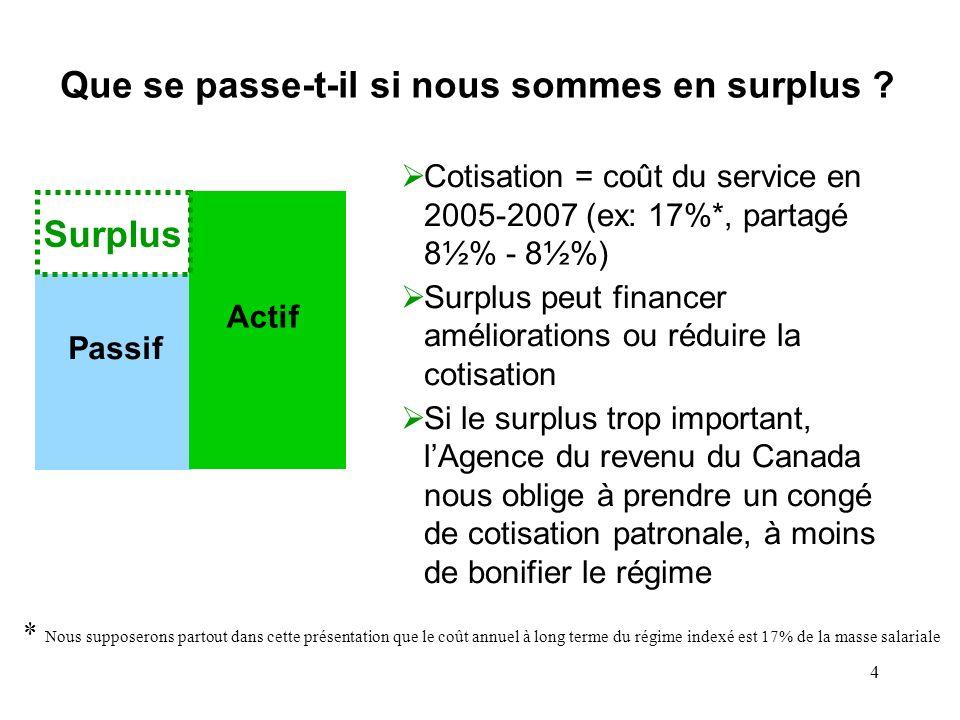 4 Que se passe-t-il si nous sommes en surplus ? Passif Actif Surplus Cotisation = coût du service en 2005-2007 (ex: 17%*, partagé 8½% - 8½%) Surplus p