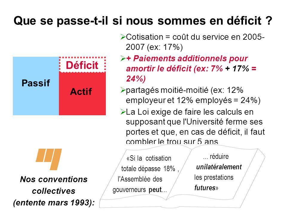 5 Que se passe-t-il si nous sommes en déficit ? Passif Actif Déficit Cotisation = coût du service en 2005- 2007 (ex: 17%) + Paiements additionnels pou