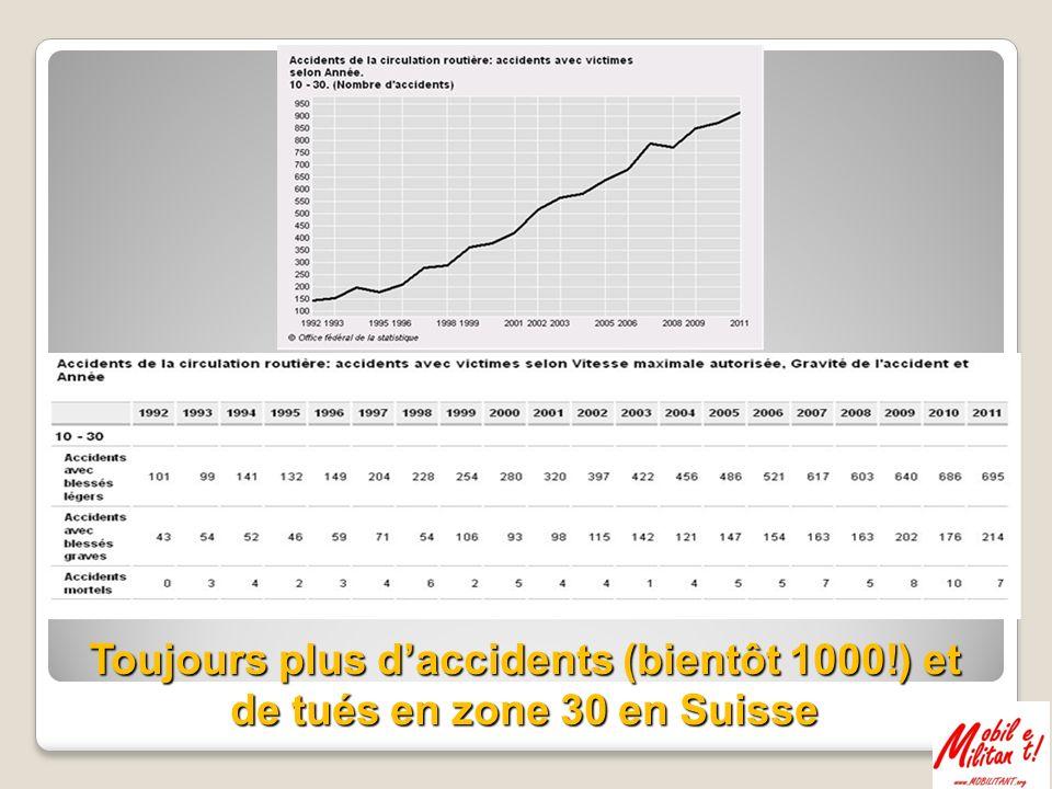 À noter que la courbe des accidents à Vienne suit la courbe des mises en place des zones …piétonnes et des zones 30!.
