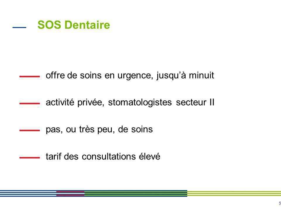 5 SOS Dentaire offre de soins en urgence, jusquà minuit activité privée, stomatologistes secteur II pas, ou très peu, de soins tarif des consultations