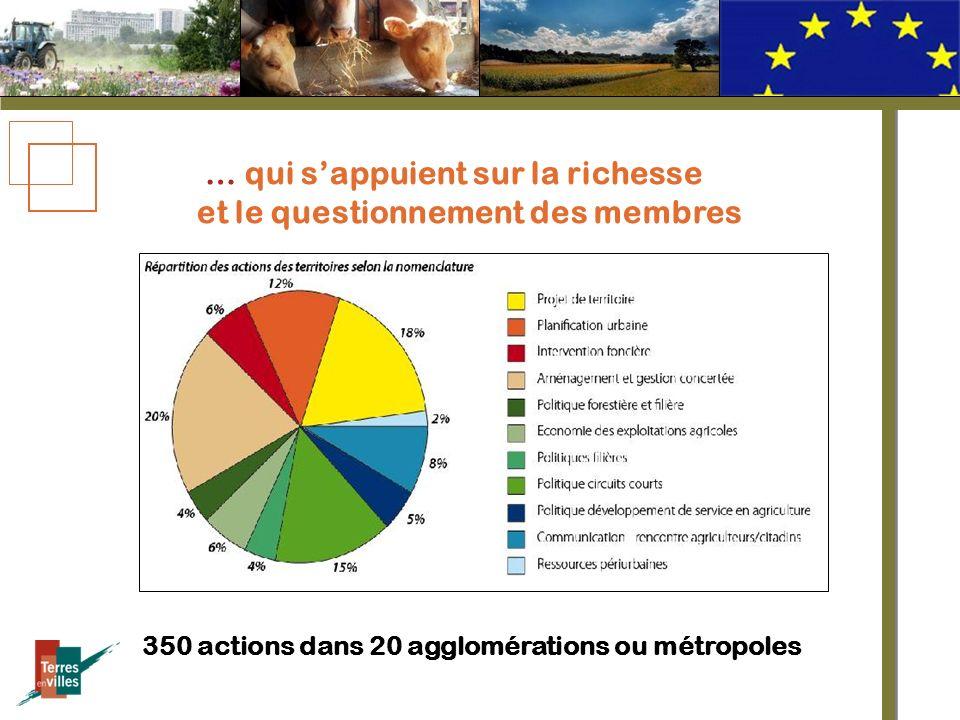… qui sappuient sur la richesse et le questionnement des membres 350 actions dans 20 agglomérations ou métropoles