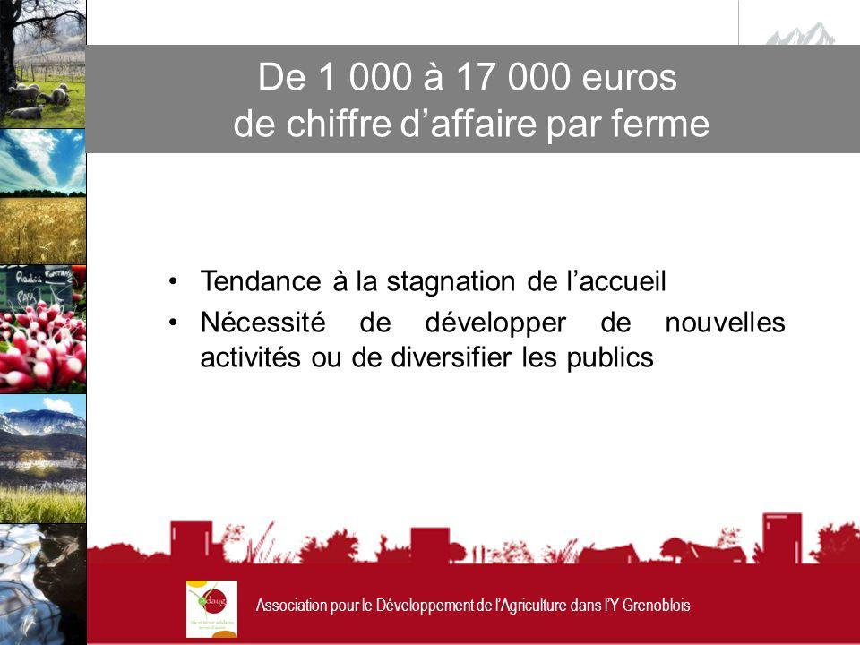 Association pour le Développement de lAgriculture dans lY Grenoblois De 1 000 à 17 000 euros de chiffre daffaire par ferme Tendance à la stagnation de laccueil Nécessité de développer de nouvelles activités ou de diversifier les publics
